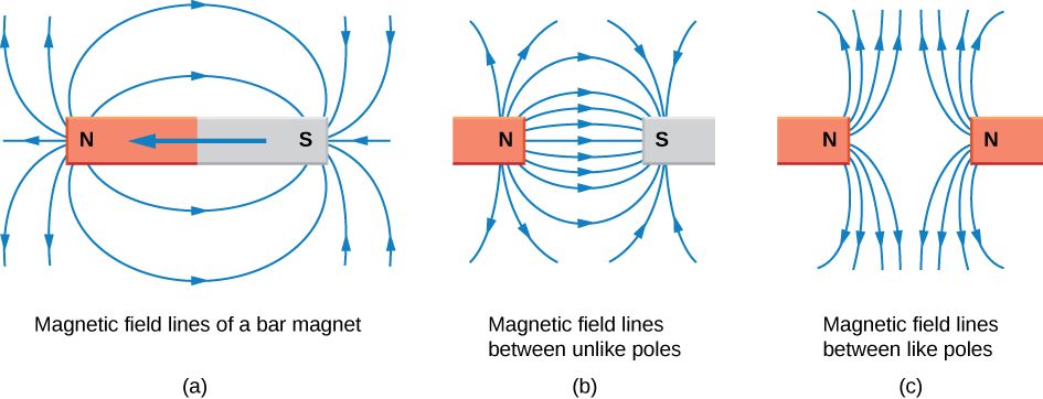 What are magnetic fields